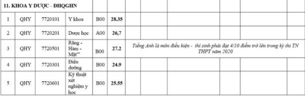 Điểm chuẩn Khoa Y Dược Trường Đại học Quốc gia Hà Nội 2020