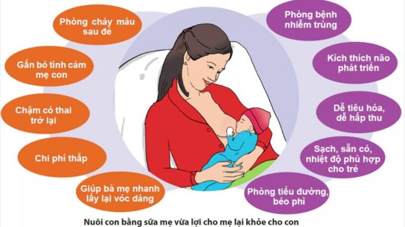 Cho trẻ uống sữa bình thay cho sữa mẹ quá sớm