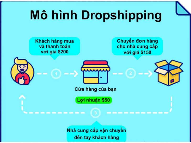 Mô hình Dropshiping