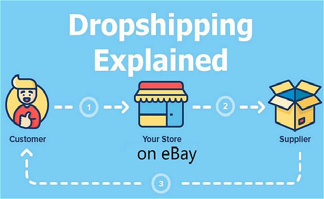 Bán hàng Dropshipping trên Ebay