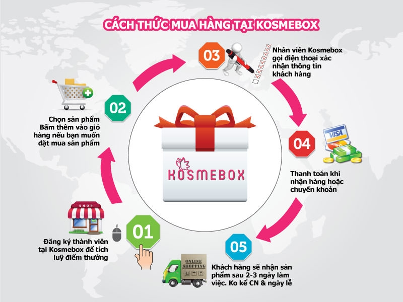 Kosmebox.com