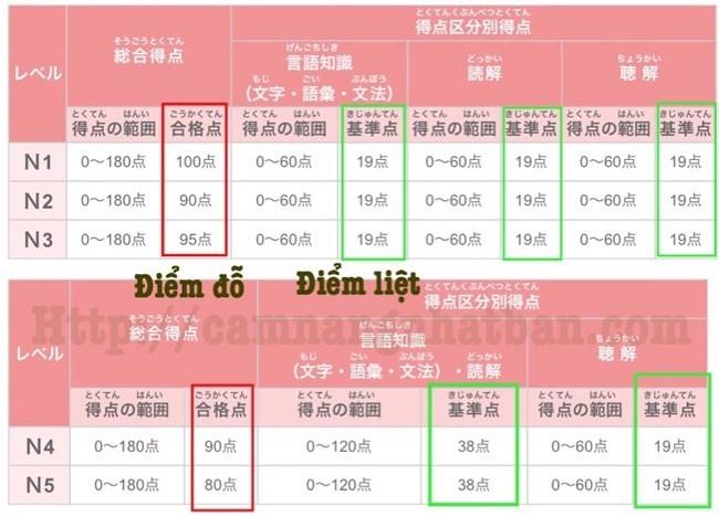 Bảng kết của cuộc thi Kiểm tra năng lực Tiếng Nhật