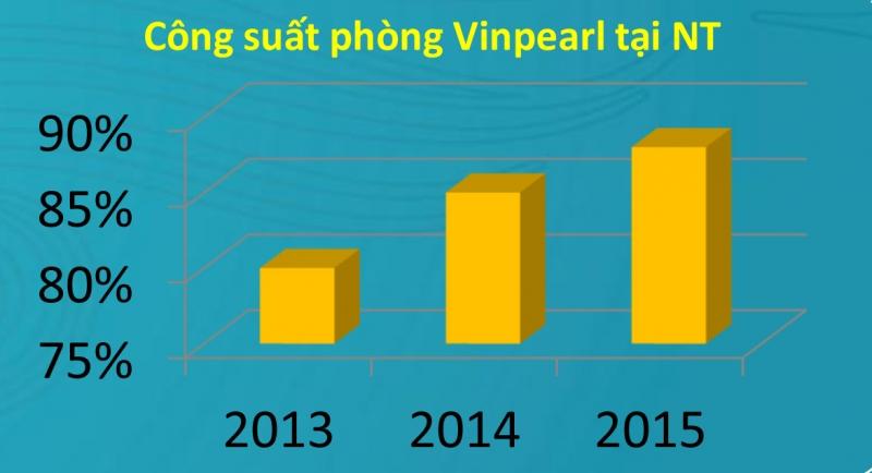 Công suất phòng Vinpreal tại Nha Trang