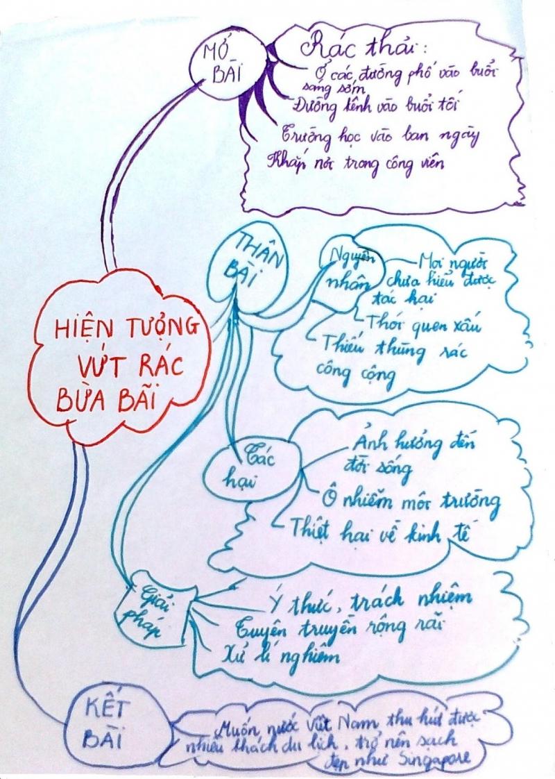 Ví dụ: lập dàn ý bằng sơ đồ cây.
