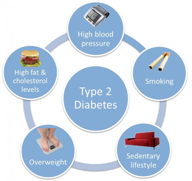 Mắc bệnh tiểu đường ở tuổi trưởng thành