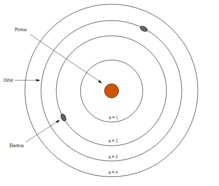 Mô hình Bohr