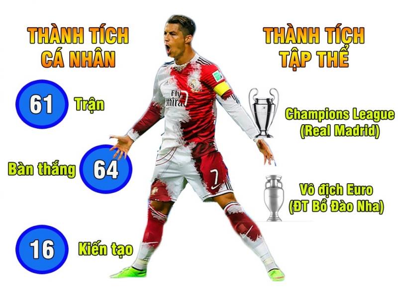 Thành tích của Ronaldo năm 2016