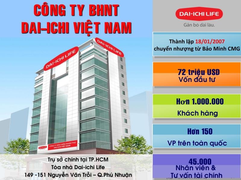 Nhân viên Marketing - Công ty TNHH BHNT Dai-ichi Life Việt Nam