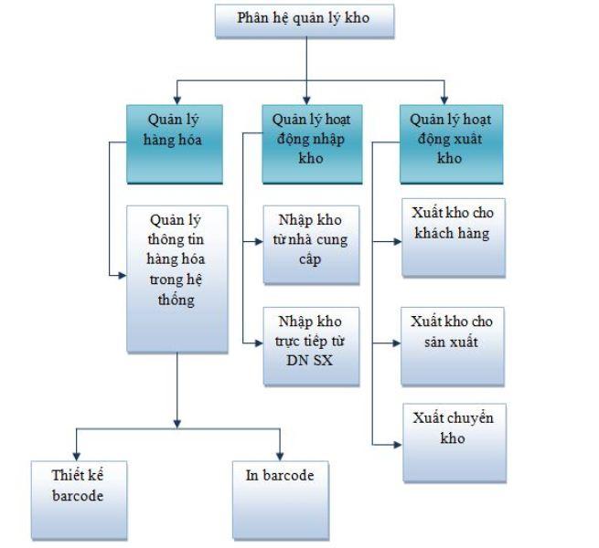 Phần mềm quản lý kho Smartsock