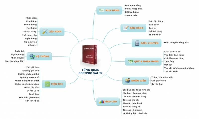 Phần mềm Soft Pro Sales