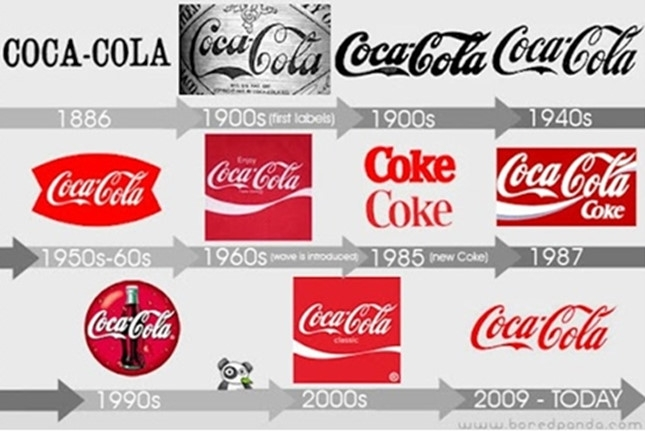 Logo của Coca-Cola ở các năm