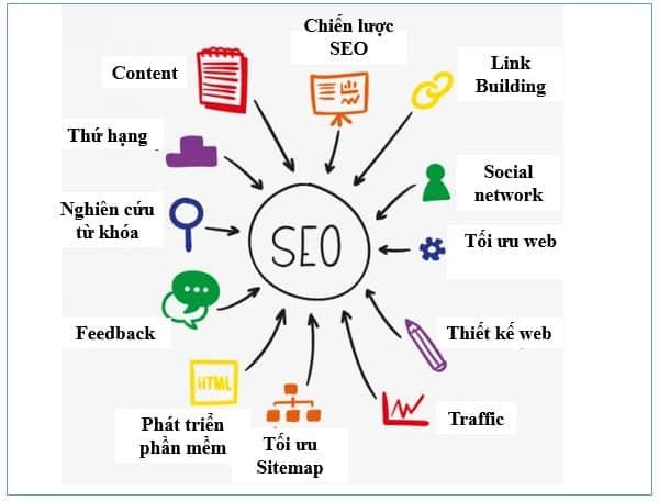 SEO Tam Nguyên - mang lại cho khách hàng dịch vụ SEO tốt nhất.
