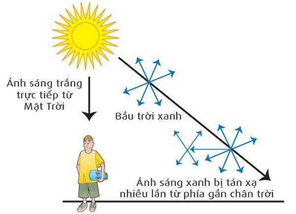 Ánh sáng xanh có bước sóng ngắn nên bị tán xạ