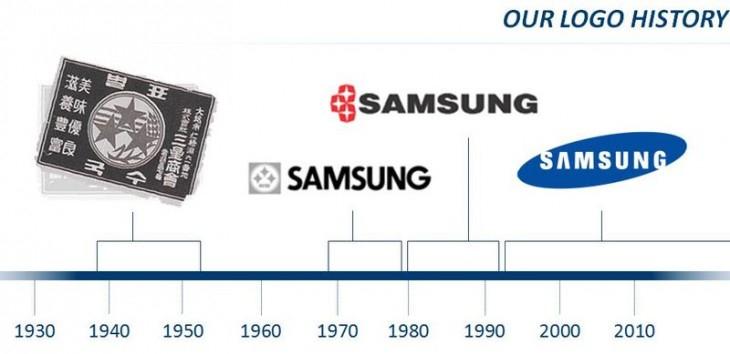 Toàn bộ những logo Samsung đã từng sử dụng