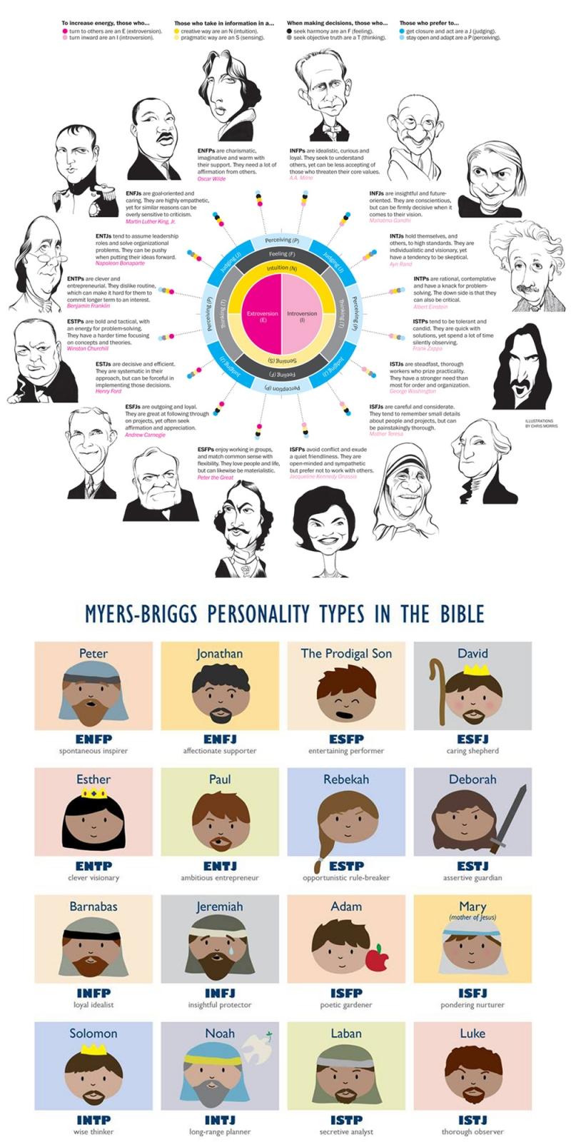 16 kiểu hình nhân cách theo MBTI