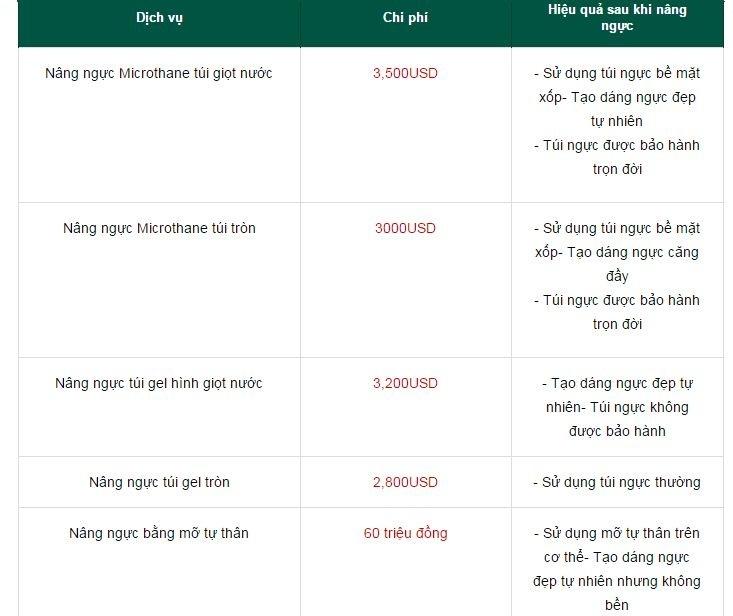 Chi phí và hiệu quả sau khi nâng ngực của một số phương pháp nâng ngực tại Thẩm mỹ viện Đông Á