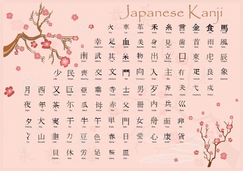 Chữ Kanji - một trong ba loại chữ trong tiếng Nhật
