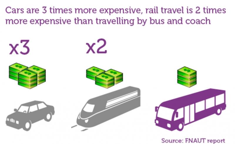 Xe buýt là phương tiện di chuyển giúp bạn tiết kiệm tối đa chi phí đi lại