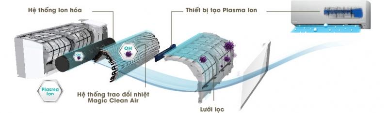Công nghệ lọc Plasma ion giúp bảo vệ sức khỏe người dùng của máy lạnh Toshiba.