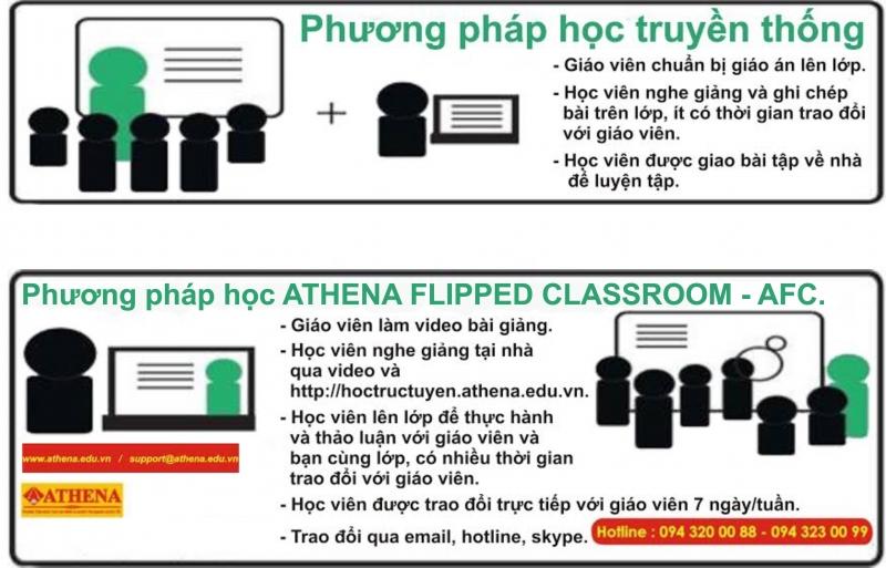 Phương pháp học tập tại Trung tâm Athena