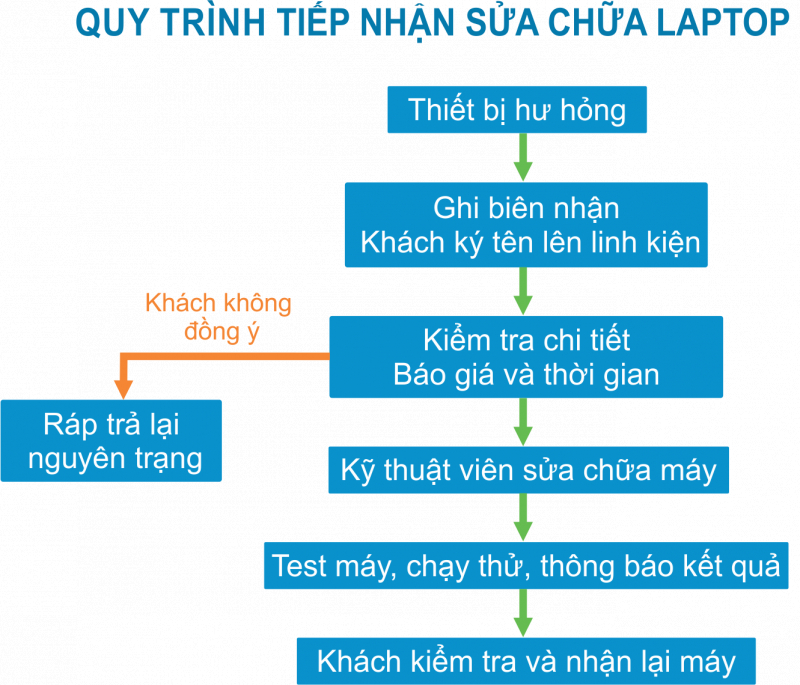 Quy trình tiếp nhận sửa chữa laptop tại Trung tâm Sửa chữa laptop Nguyễn An