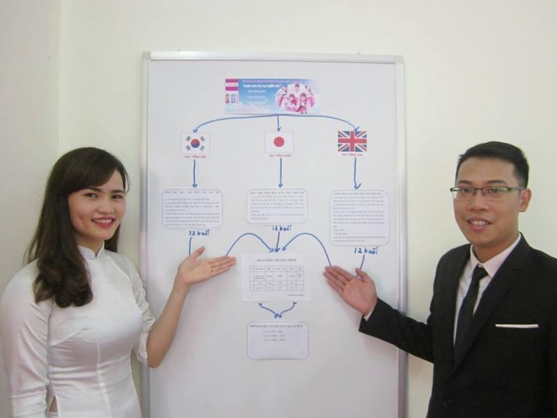 Đào tạo tiếng theo mô hình thực tế giao tiếp với người Nhật