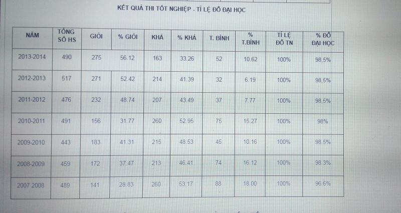 Kết quả thi tốt nghiệp - tỷ lệ thi đỗ đại học của trường THPT chuyên Lê Hồng Phong giai đoạn 2007-2014