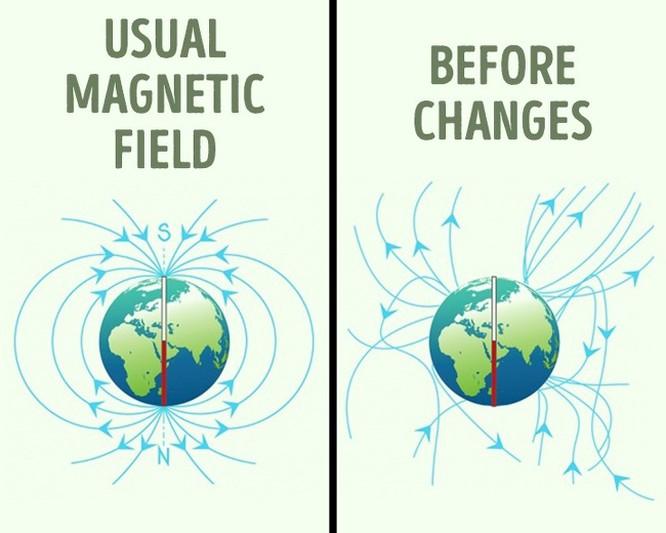 Từ trường của trái đất đang thay đổi