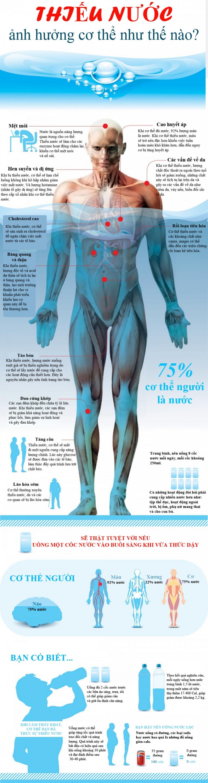 Ảnh hưởng của nước đến cơ thể con người