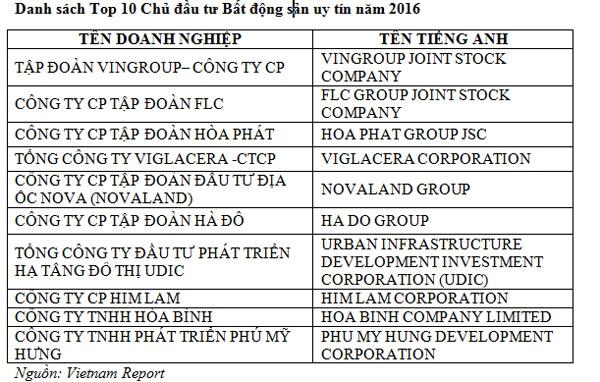 Tập đoàn Vingroup được bình chọn là doanh nghiệp dẫn đầu trong Top 10 chủ đầu tư bất động sản uy tín nhất Việt Nam năm 2016 do Vietnam Report thực hiện