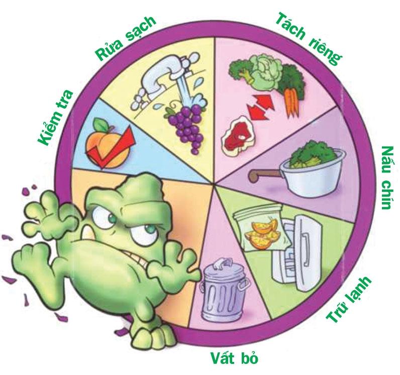 Đảm bảo dọn dẹp an toàn thực phẩm