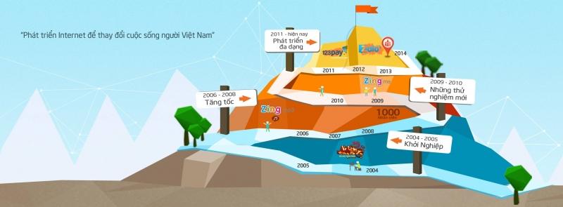 Quá trình khởi nghiệp và phát triển không ngừng của VNG