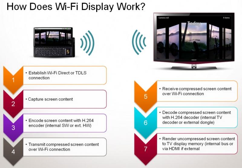 Wifi Display