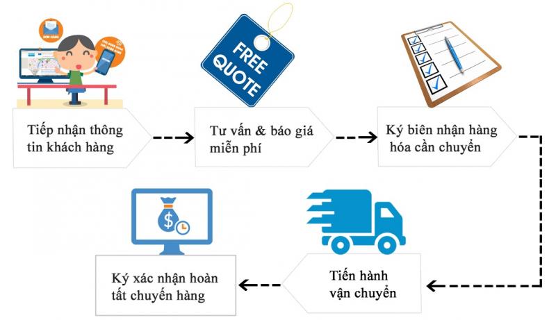 Quy trình vận chuyển hàng hóa bằng xe ba gác tại quận Bình Thạnh