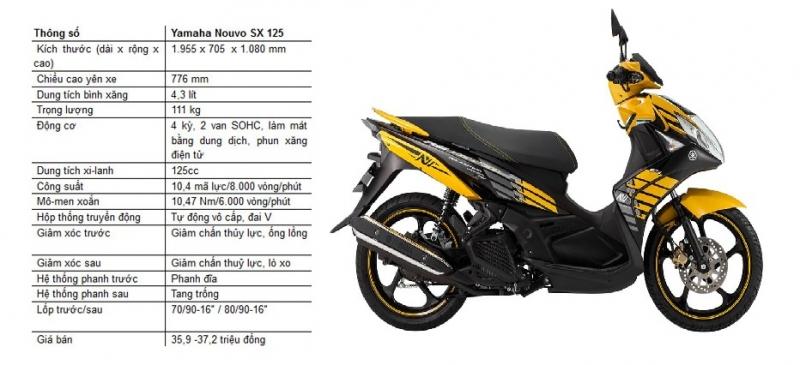 Thông số kỹ thuật của Yamaha Nouvo SX 2014